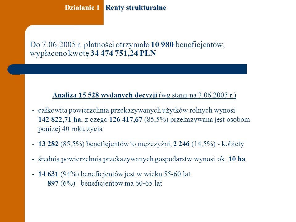 Do 7.06.2005 r. płatności otrzymało 10 980 beneficjentów, wypłacono kwotę 34 474 751,24 PLN Analiza 15 528 wydanych decyzji (wg stanu na 3.06.2005 r.)