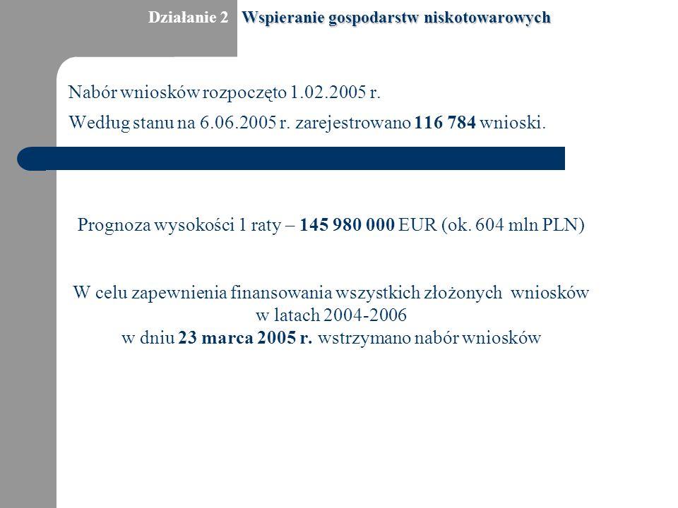 Nabór wniosków rozpoczęto 1.02.2005 r. Według stanu na 6.06.2005 r. zarejestrowano 116 784 wnioski. Prognoza wysokości 1 raty – 145 980 000 EUR (ok. 6