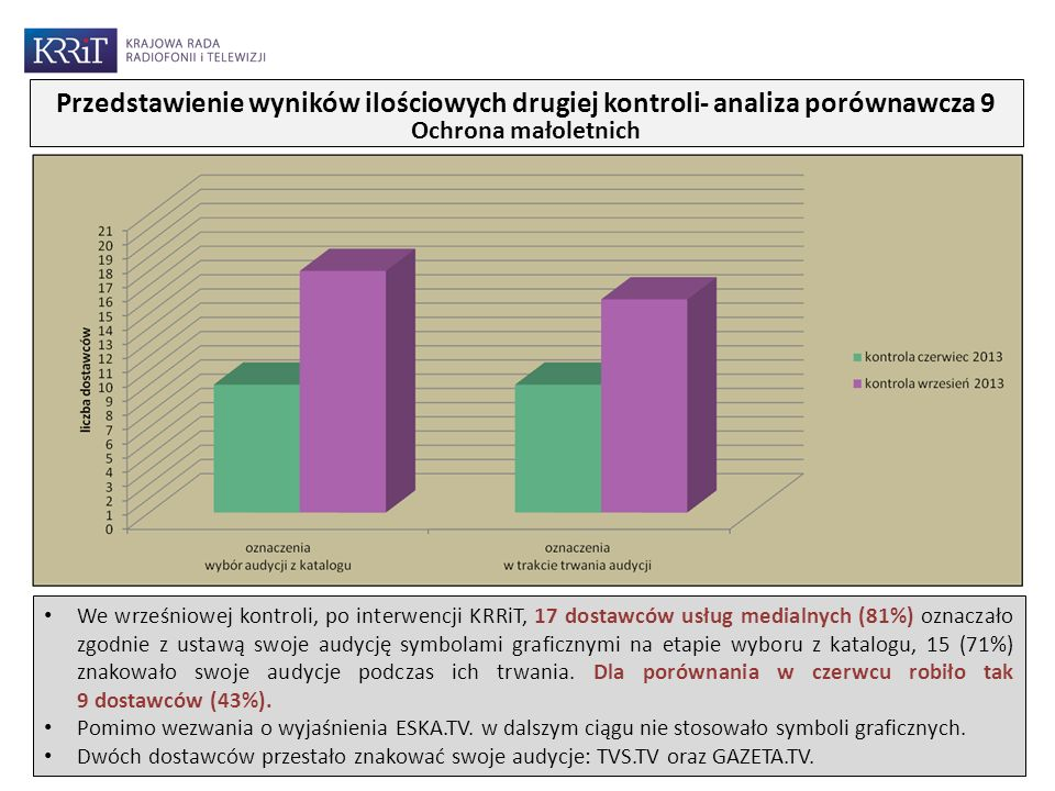 We wrześniowej kontroli, po interwencji KRRiT, 17 dostawców usług medialnych (81%) oznaczało zgodnie z ustawą swoje audycję symbolami graficznymi na etapie wyboru z katalogu, 15 (71%) znakowało swoje audycje podczas ich trwania.