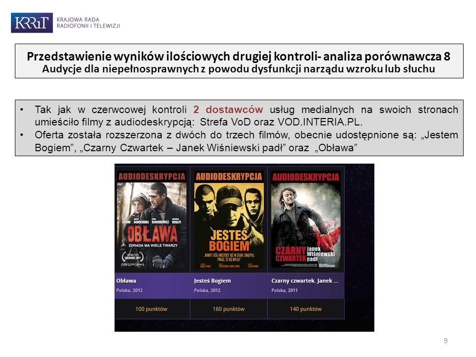Tak jak w czerwcowej kontroli 2 dostawców usług medialnych na swoich stronach umieściło filmy z audiodeskrypcją: Strefa VoD oraz VOD.INTERIA.PL. Ofert