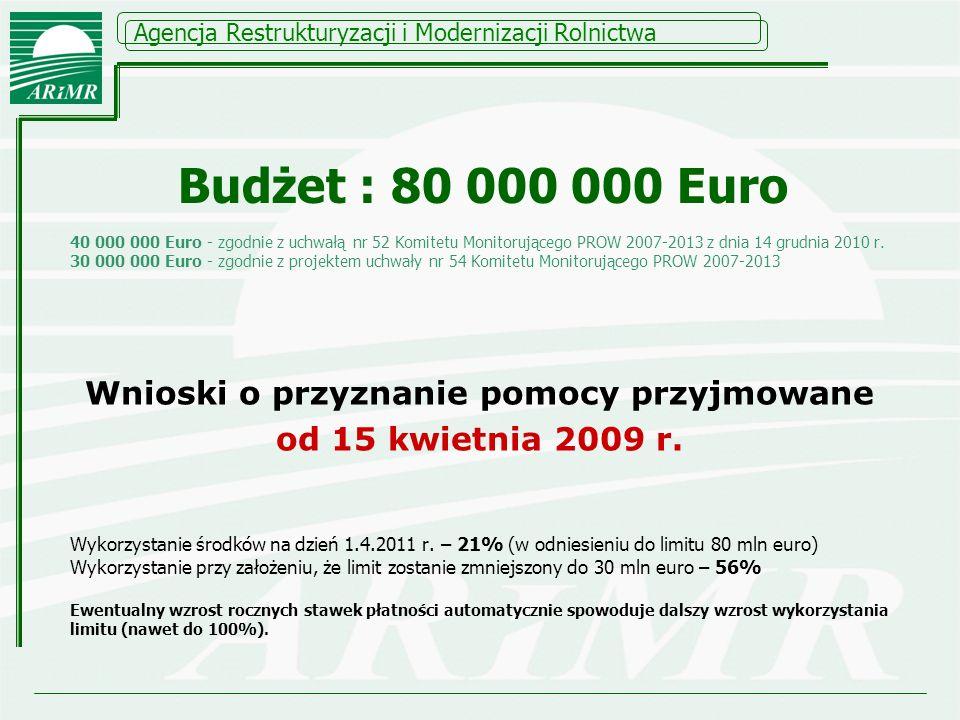 Agencja Restrukturyzacji i Modernizacji Rolnictwa Budżet : 80 000 000 Euro 40 000 000 Euro - zgodnie z uchwałą nr 52 Komitetu Monitorującego PROW 2007