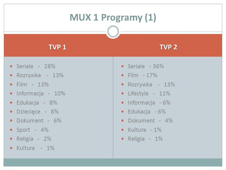 TVP 1 TVP 2 Seriale - 28% Rozrywka - 13% Film - 13% Informacja - 10% Edukacja - 8% Dziecięce - 8% Dokument - 6% Sport - 4% Religia - 2% Kultura - 1% Seriale - 36% Film - 17% Rozrywka - 13% Lifestyle - 11% Informacja - 6% Edukacja - 6% Dokument - 4% Kultura - 1% Religia - 1% MUX 1 Programy (1)