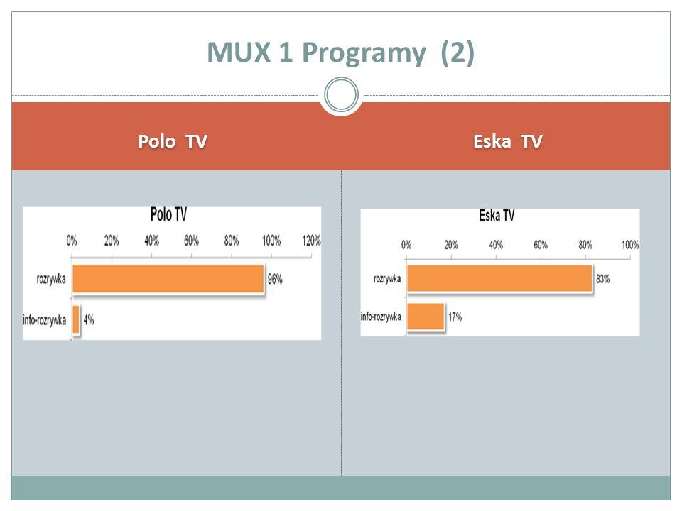 Polo TV Eska TV MUX 1 Programy (2)