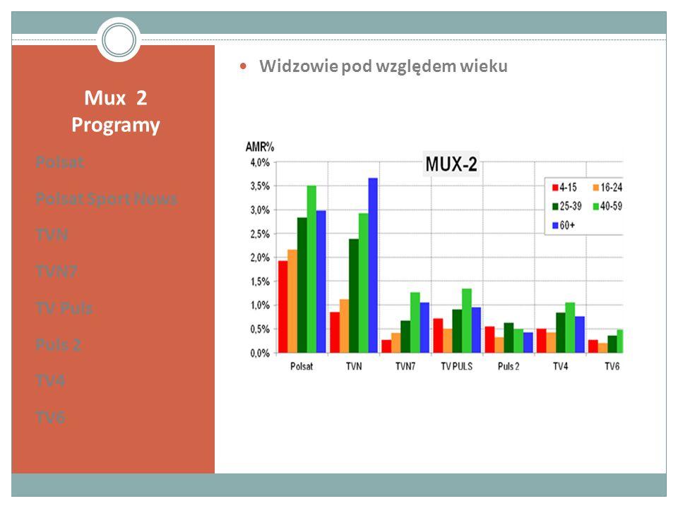 Mux 2 Programy Polsat Polsat Sport News TVN TVN7 TV Puls Puls 2 TV4 TV6 Widzowie pod względem wieku