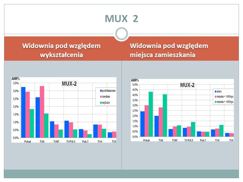 Widownia pod względem wykształcenia Widownia pod względem miejsca zamieszkania MUX 2