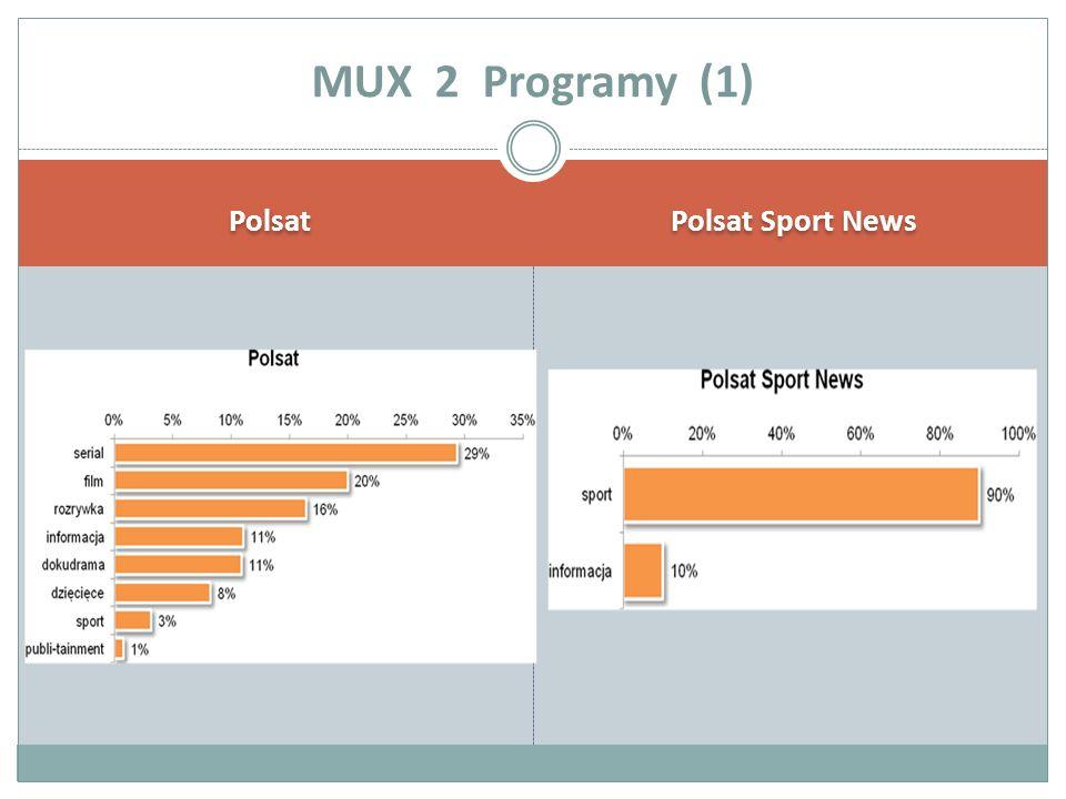 Polsat Polsat Sport News MUX 2 Programy (1)