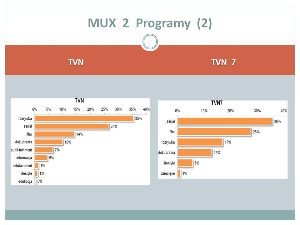 TVN TVN 7 MUX 2 Programy (2)