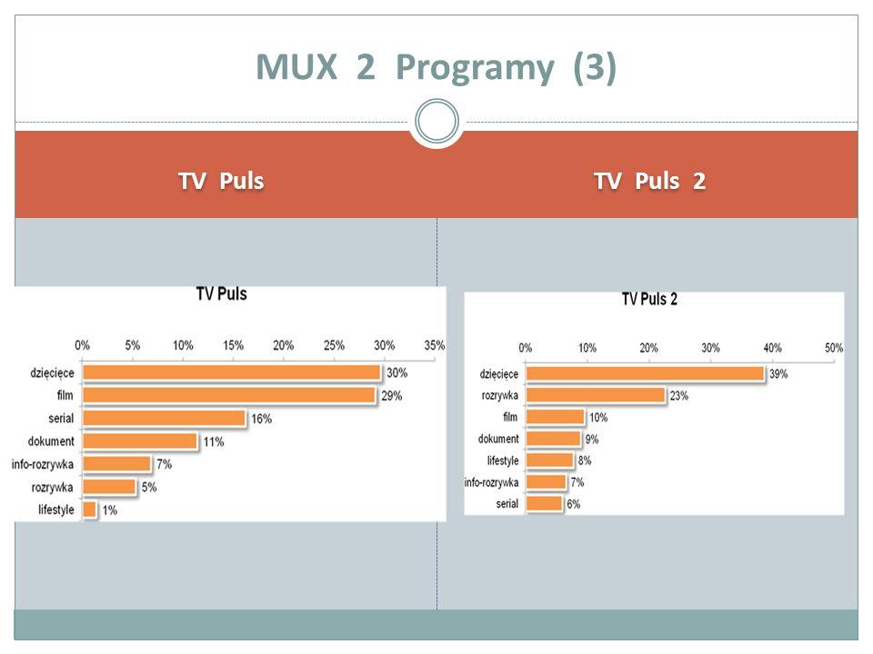 TV Puls TV Puls 2 MUX 2 Programy (3)