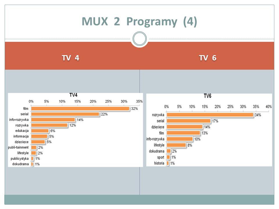 TV 4 TV 6 MUX 2 Programy (4)