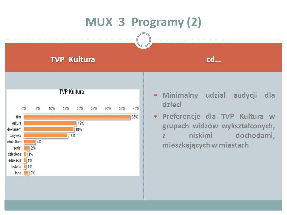 TVP Kultura cd… Minimalny udział audycji dla dzieci Preferencje dla TVP Kultura w grupach widzów wykształconych, z niskimi dochodami, mieszkających w miastach MUX 3 Programy (2)