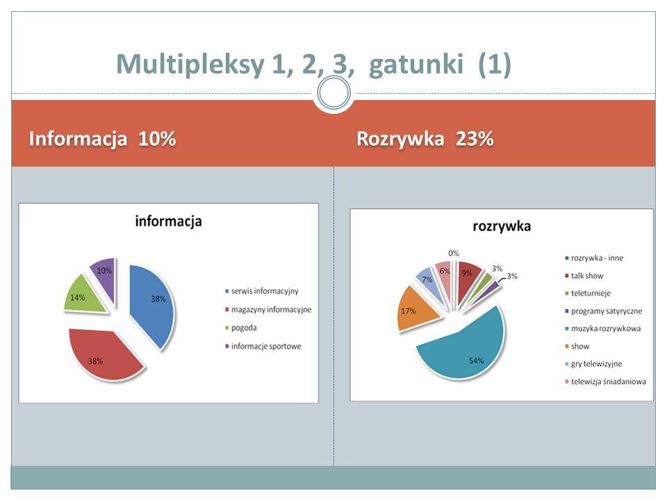Informacja 10% Rozrywka 23% Multipleksy 1, 2, 3, gatunki (1)