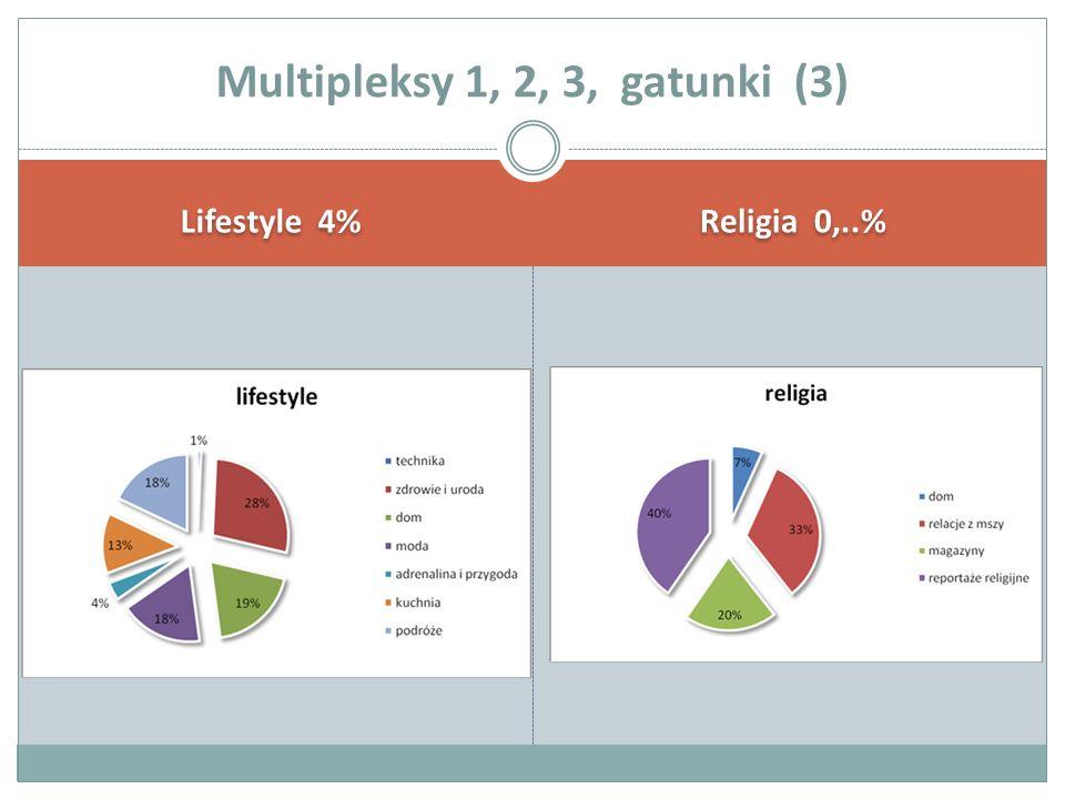 Lifestyle 4% Religia 0,..% Multipleksy 1, 2, 3, gatunki (3)