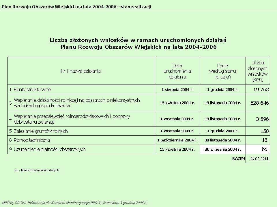 15,1 ha i więcej 12,1 do 15,0 9,1 do 12,0 6,1 do 9,0 6,0 ha i mniej Średnia powierzchnia gospodarstw w Polsce MRiRW, DROW: Informacja dla Komitetu Monitorującego PROW, Warszawa, 3 grudnia 2004 r.