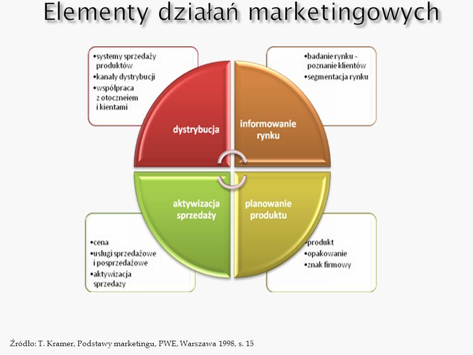 Źródło: T. Kramer, Podstawy marketingu, PWE, Warszawa 1998, s. 15
