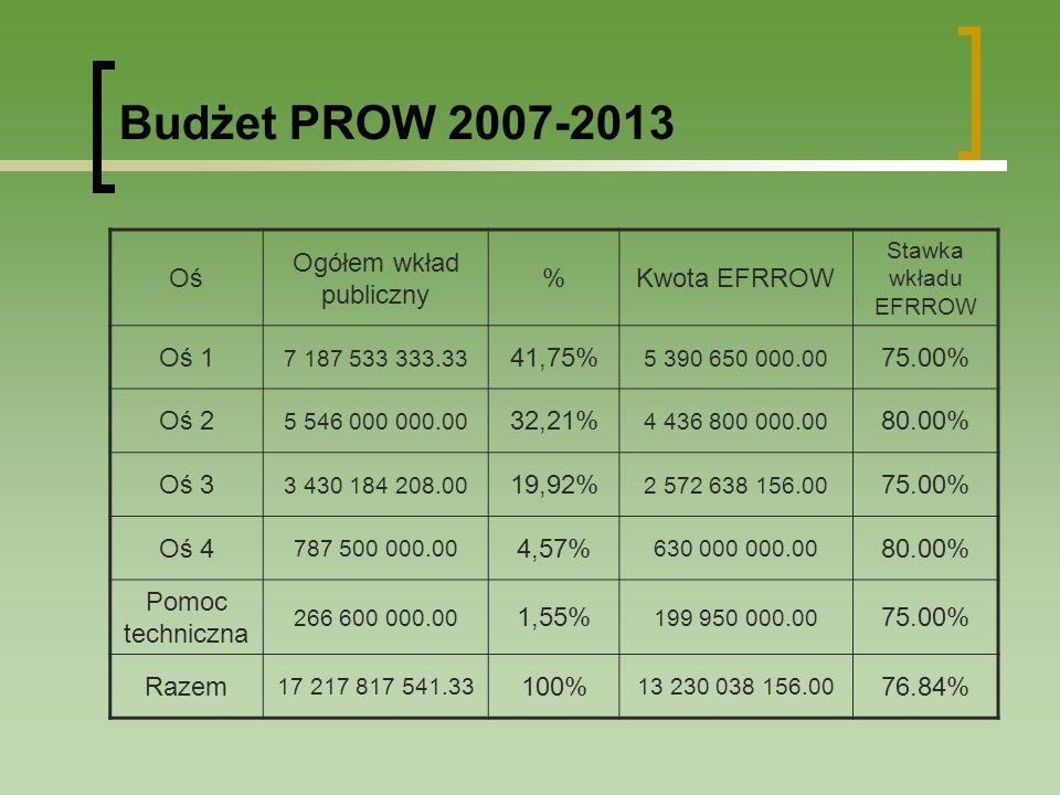 Budżet PROW 2007-2013 Oś Ogółem wkład publiczny %Kwota EFRROW Stawka wkładu EFRROW Oś 1 7 187 533 333.33 41,75% 5 390 650 000.00 75.00% Oś 2 5 546 000 000.00 32,21% 4 436 800 000.00 80.00% Oś 3 3 430 184 208.00 19,92% 2 572 638 156.00 75.00% Oś 4 787 500 000.00 4,57% 630 000 000.00 80.00% Pomoc techniczna 266 600 000.00 1,55% 199 950 000.00 75.00% Razem 17 217 817 541.33 100% 13 230 038 156.00 76.84%