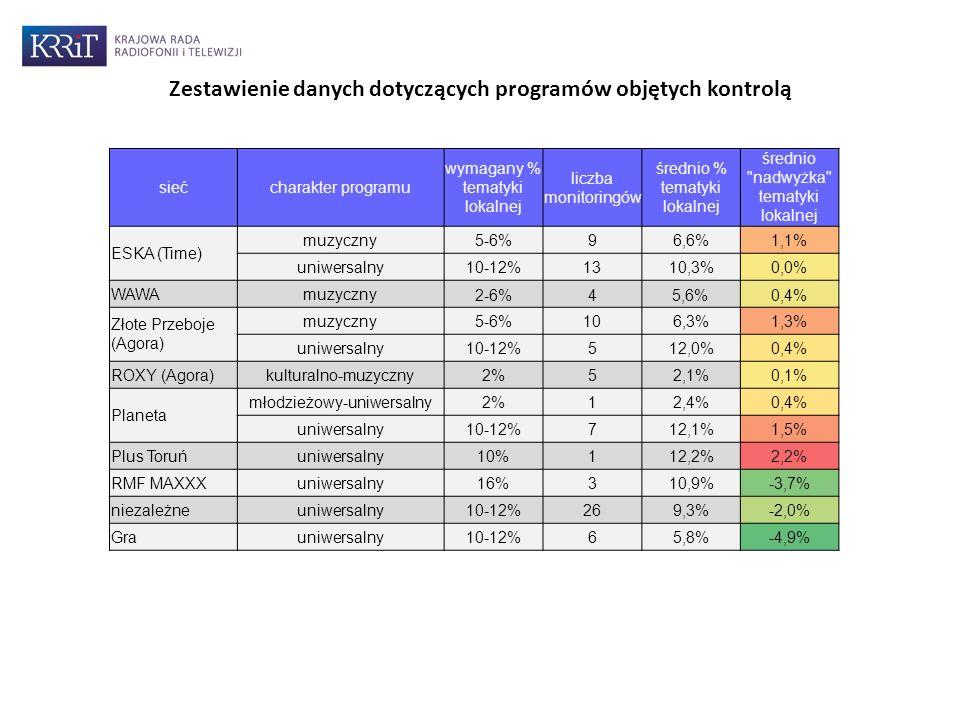 Zestawienie danych dotyczących programów objętych kontrolą siećcharakter programu wymagany % tematyki lokalnej liczba monitoringów średnio % tematyki lokalnej średnio nadwyżka tematyki lokalnej ESKA (Time) muzyczny5-6%96,6%1,1% uniwersalny10-12%1310,3%0,0% WAWAmuzyczny 2-6%45,6%0,4% Złote Przeboje (Agora) muzyczny5-6%106,3%1,3% uniwersalny10-12%512,0%0,4% ROXY (Agora)kulturalno-muzyczny2%52,1%0,1% Planeta młodzieżowy-uniwersalny2%12,4%0,4% uniwersalny10-12%712,1%1,5% Plus Toruńuniwersalny10%112,2%2,2% RMF MAXXXuniwersalny16%310,9%-3,7% niezależneuniwersalny10-12%269,3%-2,0% Grauniwersalny10-12%65,8%-4,9%