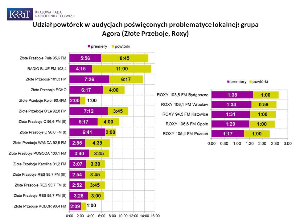 Udział powtórek w audycjach poświęconych problematyce lokalnej: grupa Agora (Złote Przeboje, Roxy)