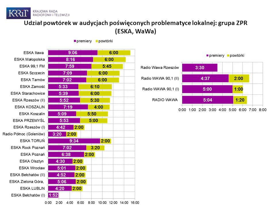 Udział powtórek w audycjach poświęconych problematyce lokalnej: grupa ZPR (ESKA, WaWa)