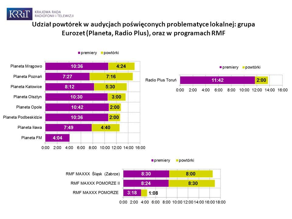 Udział powtórek w audycjach poświęconych problematyce lokalnej: grupa Eurozet (Planeta, Radio Plus), oraz w programach RMF