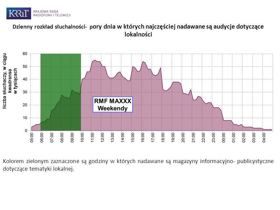 Kolorem zielonym zaznaczone są godziny w których nadawane są magazyny informacyjno- publicystyczne dotyczące tematyki lokalnej.