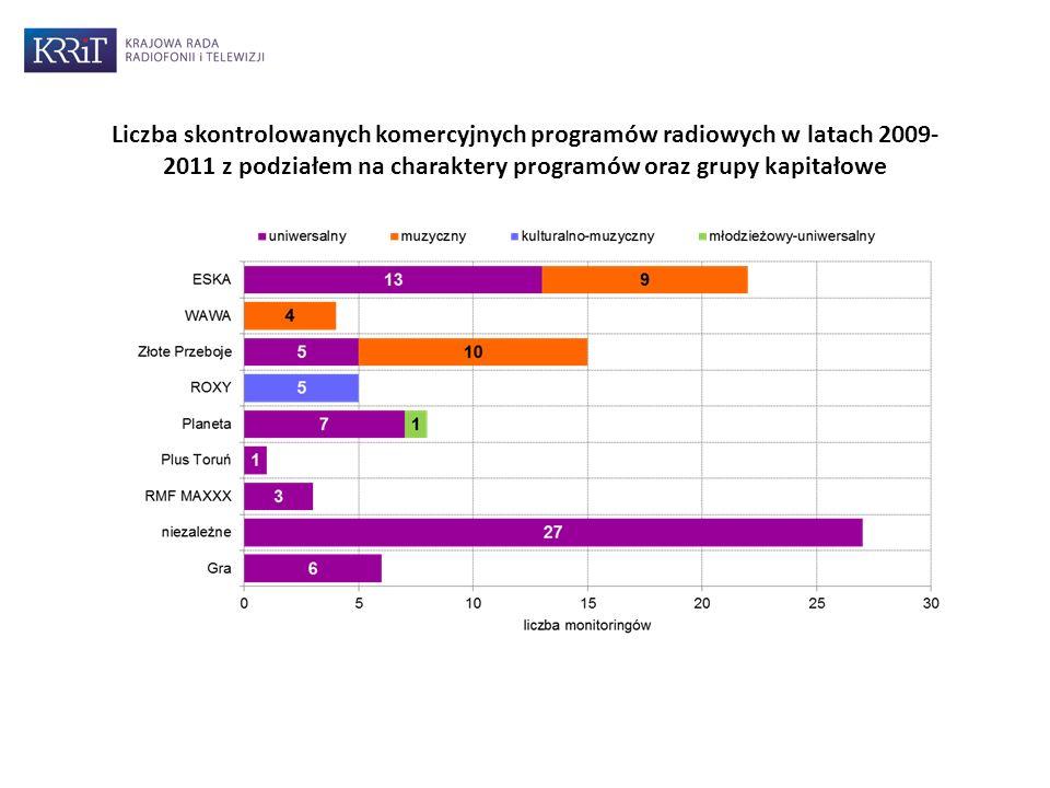 Liczba skontrolowanych komercyjnych programów radiowych w latach 2009- 2011 z podziałem na charaktery programów oraz grupy kapitałowe