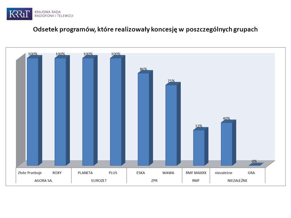 Odsetek programów, które realizowały koncesję w poszczególnych grupach