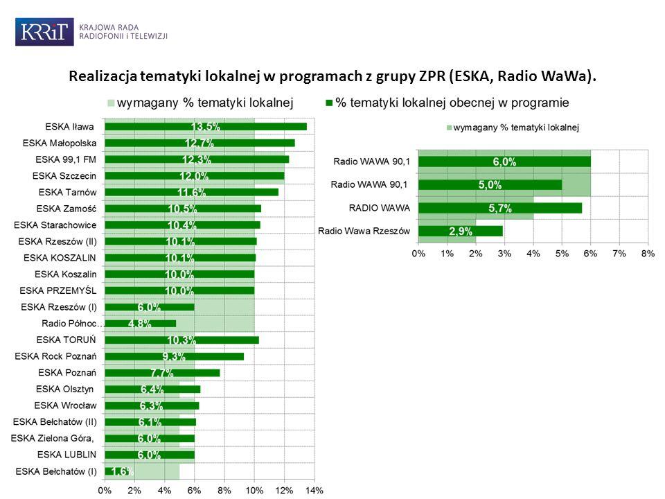 Realizacja tematyki lokalnej w programach z grupy ZPR (ESKA, Radio WaWa).