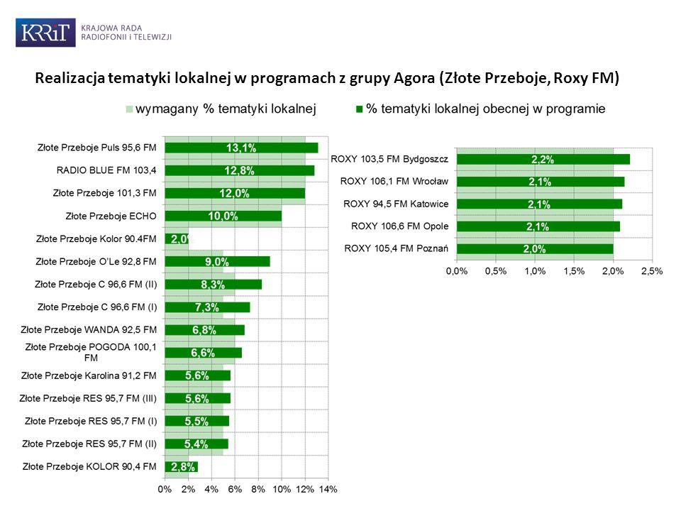 Realizacja tematyki lokalnej w programach z grupy Agora (Złote Przeboje, Roxy FM)