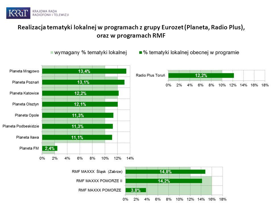Realizacja tematyki lokalnej w programach z grupy Eurozet (Planeta, Radio Plus), oraz w programach RMF