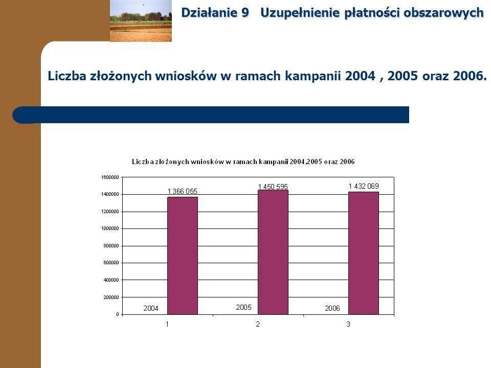 Liczba złożonych wniosków w ramach kampanii 2004, 2005 oraz 2006.