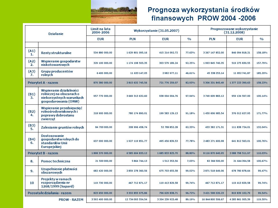 Prognoza wykorzystania środków finansowych PROW 2004 -2006 Działanie Limit na lata 2004-2006 Wykorzystanie (31.05.2007) Prognozowane wykorzystanie (31.12.2008) EURPLNEUR%PLNEUR% (A1) 1.