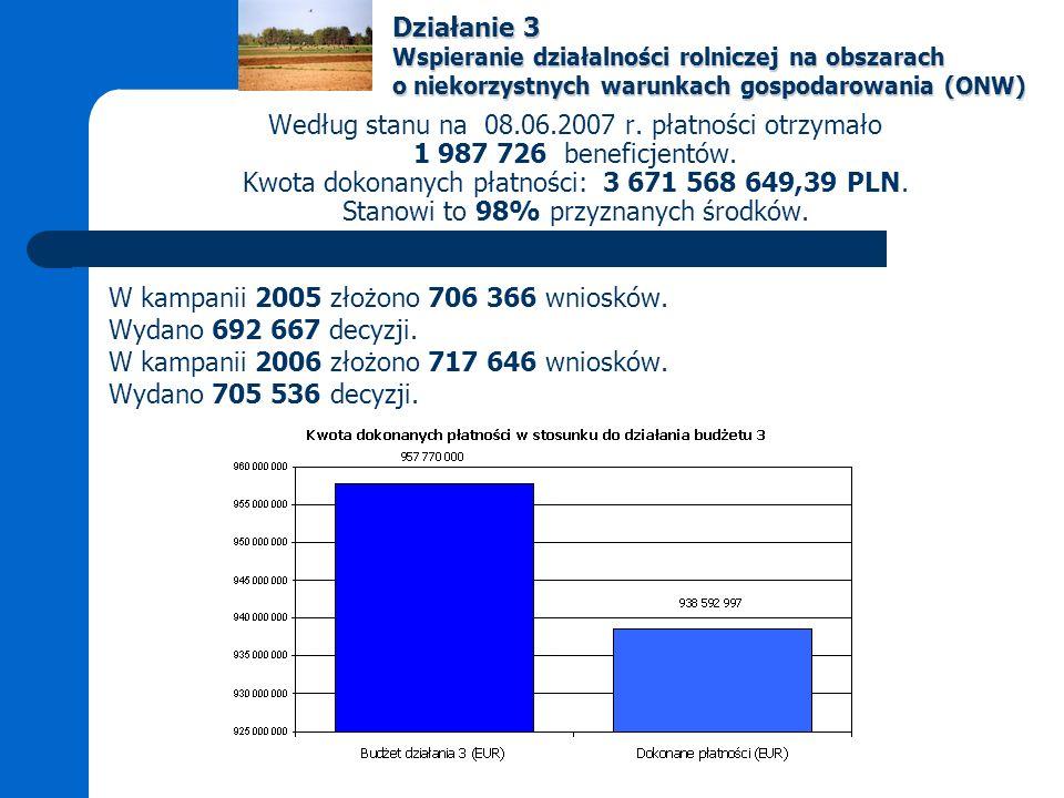 Według stanu na 08.06.2007 r. płatności otrzymało 1 987 726 beneficjentów.