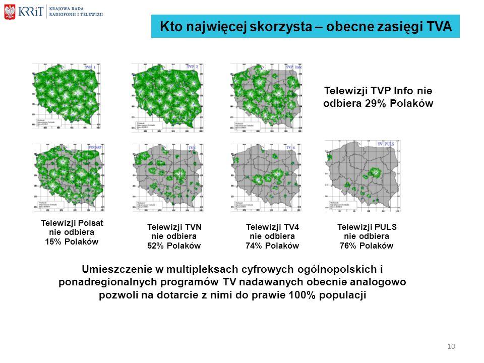 Kto najwięcej skorzysta – obecne zasięgi TVA Telewizji Polsat nie odbiera 15% Polaków Telewizji TVN nie odbiera 52% Polaków Telewizji TV4 nie odbiera
