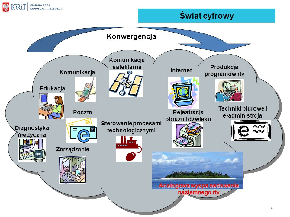 Świat cyfrowy Komunikacja Komunikacja satelitarna Produkcja programów rtv Techniki biurowe i e-administrcja Edukacja Analogowa wyspa nadawania naziemn