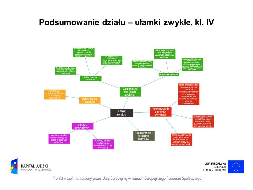 Podsumowanie działu – ułamki zwykłe, kl. IV