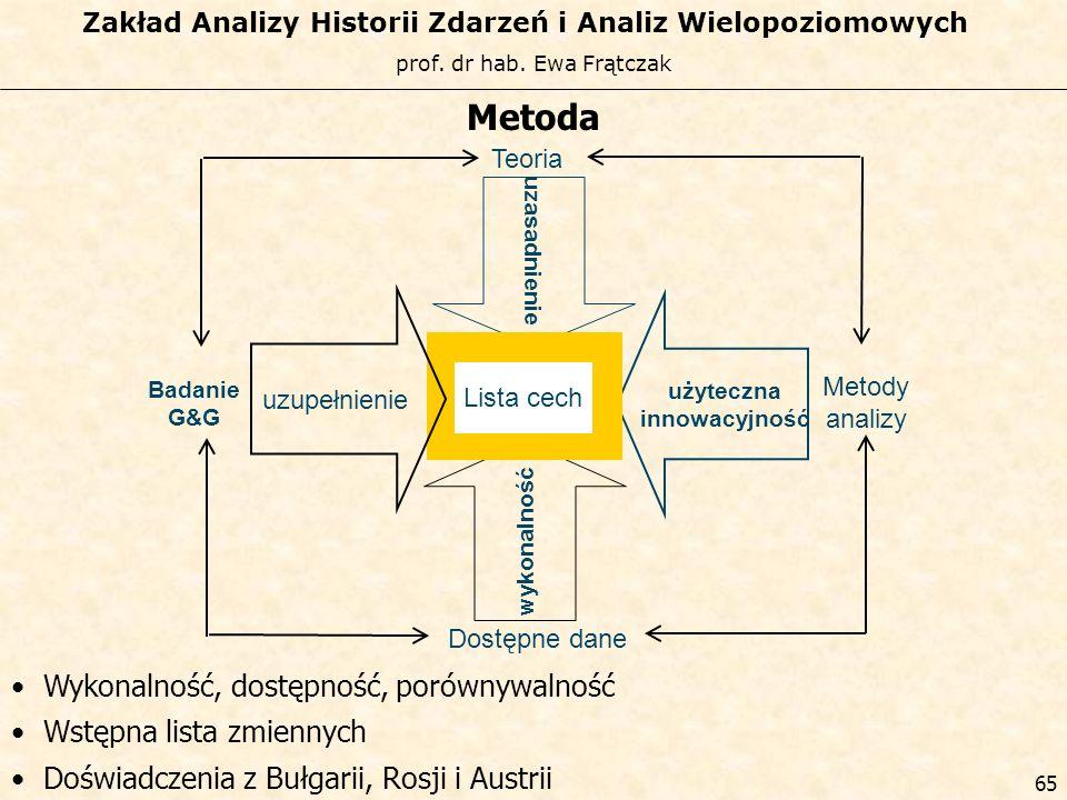 prof. dr hab. Ewa Frątczak Zakład Analizy Historii Zdarzeń i Analiz Wielopoziomowych 64 użyteczna innowacyjność Metody analizy uzasadnienie Teoria Lis