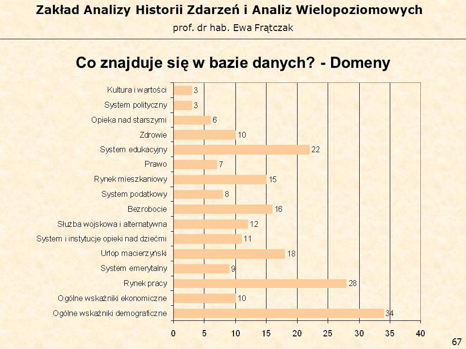 prof. dr hab. Ewa Frątczak Zakład Analizy Historii Zdarzeń i Analiz Wielopoziomowych 66 Dziedzina kontekstowa Ogólne wskaźniki demograficzne Ogólne ws