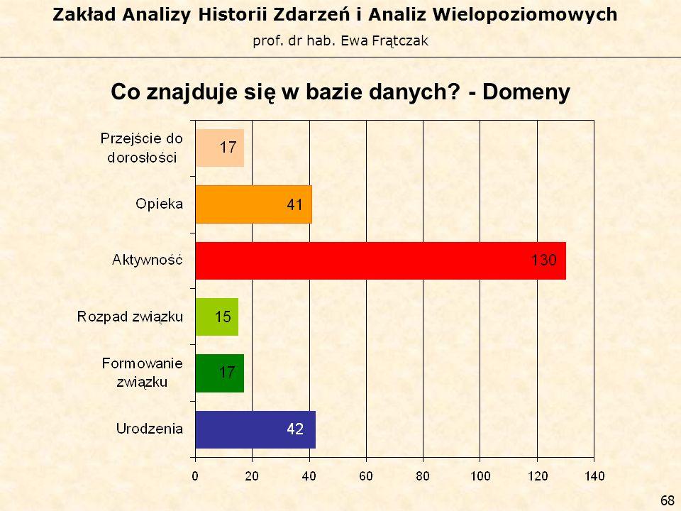 prof. dr hab. Ewa Frątczak Zakład Analizy Historii Zdarzeń i Analiz Wielopoziomowych 67 Co znajduje się w bazie danych? - Domeny