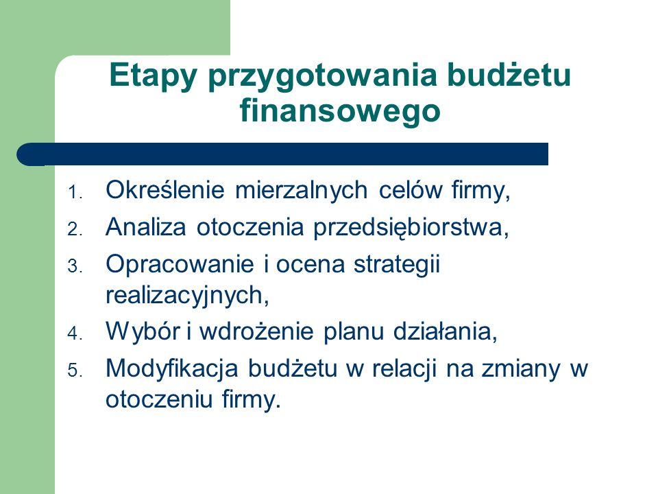 Etapy przygotowania budżetu finansowego 1. Określenie mierzalnych celów firmy, 2. Analiza otoczenia przedsiębiorstwa, 3. Opracowanie i ocena strategii