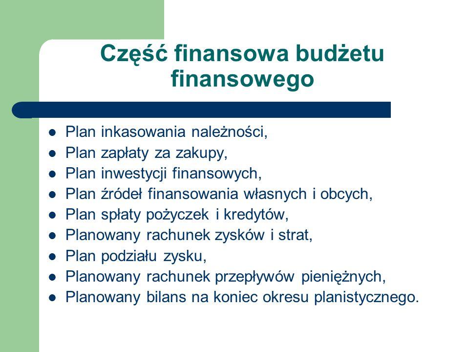 Część finansowa budżetu finansowego Plan inkasowania należności, Plan zapłaty za zakupy, Plan inwestycji finansowych, Plan źródeł finansowania własnyc