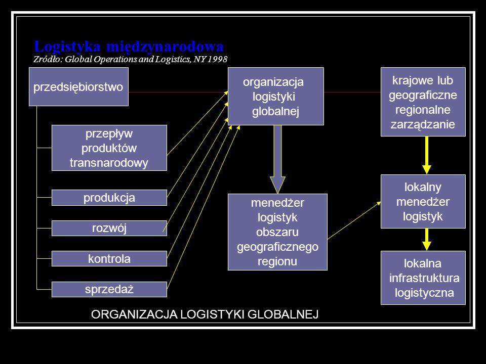 Logistyka międzynarodowa Zródło: Global Operations and Logistics, NY 1998 przedsiębiorstwo przepływ produktów transnarodowy sprzedaż kontrola rozwój p