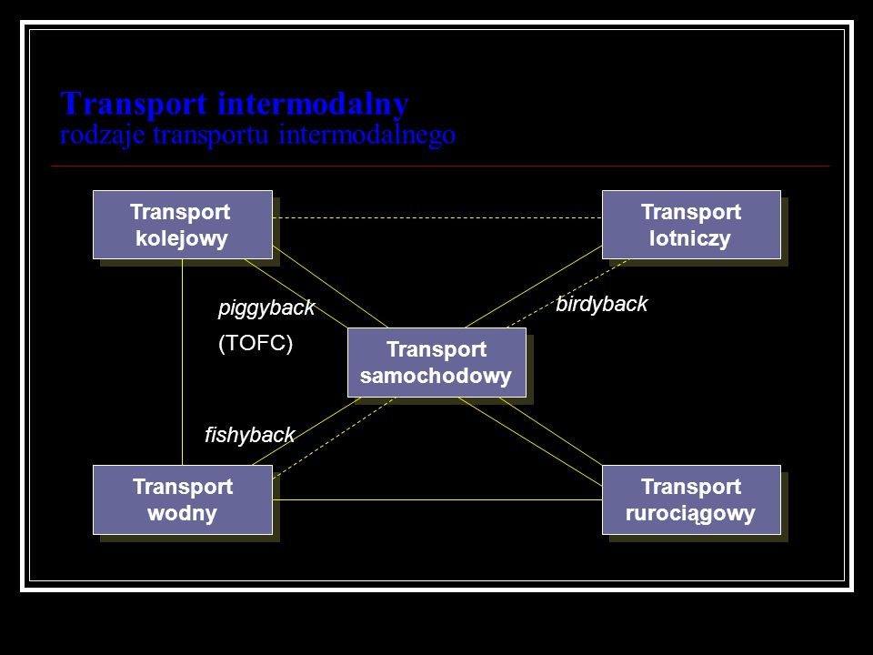 Transport intermodalny rodzaje transportu intermodalnego Najbardziej rozpowszechnione to transport: samochodowo-kolejowy samochodowo-wodny Samochodowo-lotniczy W praktyce występują również takie kombinacje: kolejowo-wodny rurociągowo-wodny rurociągowo-samochodowy