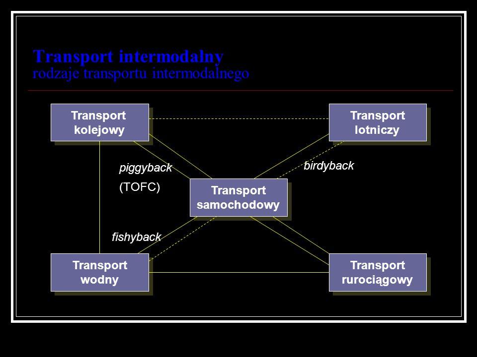 Transport intermodalny rodzaje transportu intermodalnego Transport kolejowy Transport kolejowy Transport lotniczy Transport lotniczy Transport rurocią