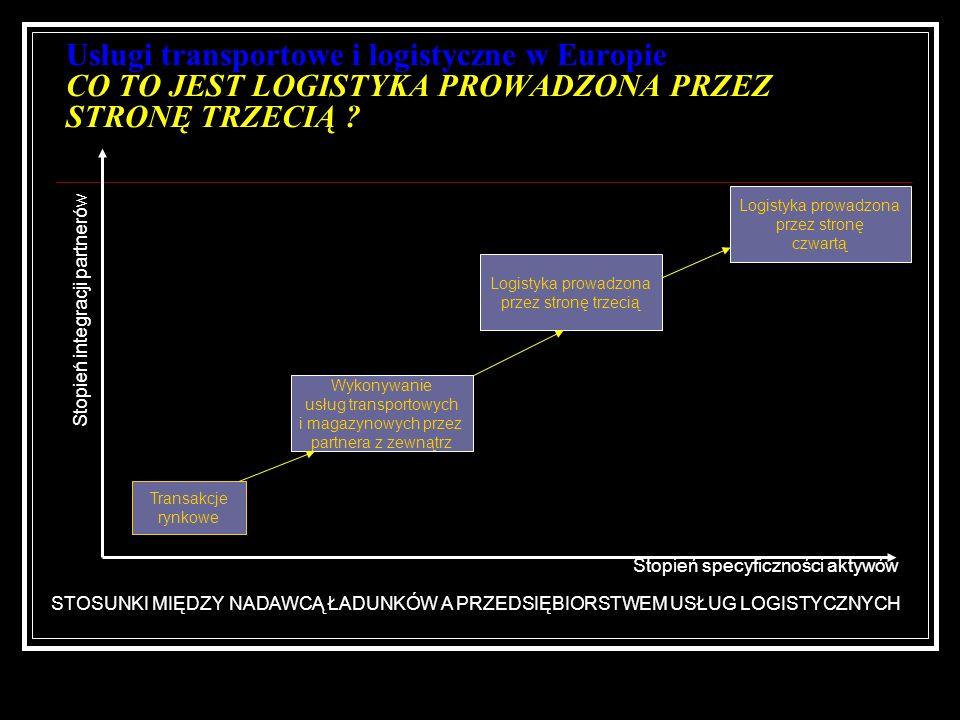 Usługi transportowe i logistyczne w Europie CO TO JEST LOGISTYKA PROWADZONA PRZEZ STRONĘ TRZECIĄ ? Transakcje rynkowe Wykonywanie usług transportowych