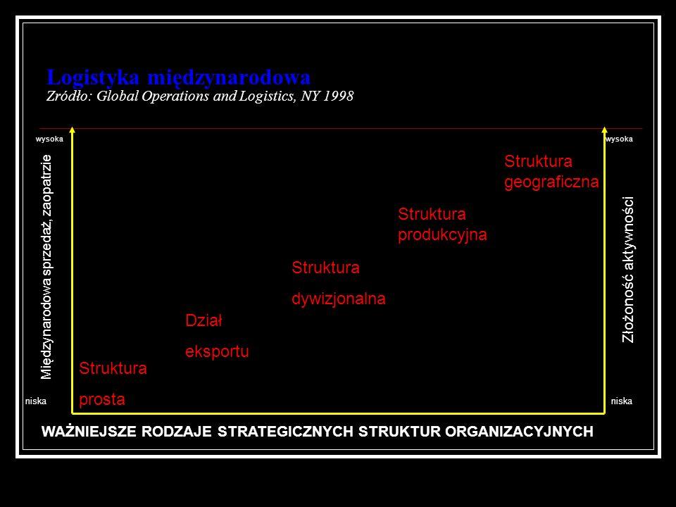 Logistyka międzynarodowa Zródło: Global Operations and Logistics, NY 1998 wysoka niska Międzynarodowa sprzedaż, zaopatrzie Złożoność aktywności Strukt