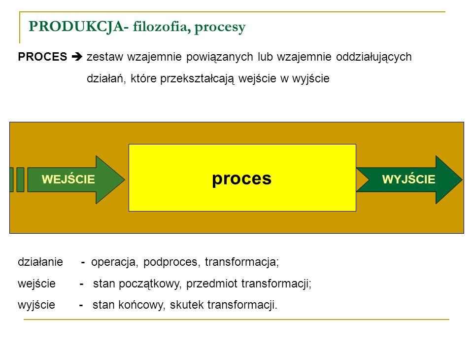 PRODUKCJA- filozofia, procesy PROCES zestaw wzajemnie powiązanych lub wzajemnie oddziałujących działań, które przekształcają wejście w wyjście proces