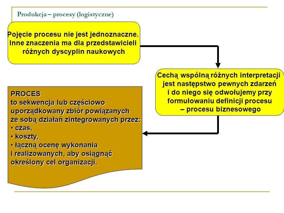 Produkcja – procesy (logistyczne) Pojęcie procesu nie jest jednoznaczne. Inne znaczenia ma dla przedstawicieli różnych dyscyplin naukowych Cechą wspól