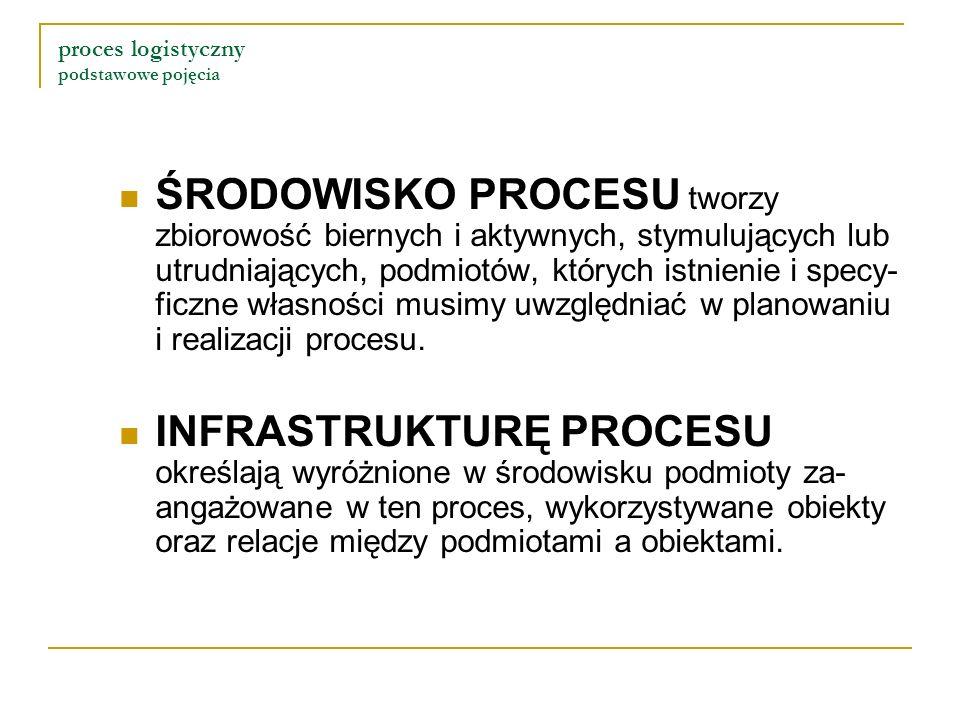 proces logistyczny podstawowe pojęcia ŚRODOWISKO PROCESU tworzy zbiorowość biernych i aktywnych, stymulujących lub utrudniających, podmiotów, których