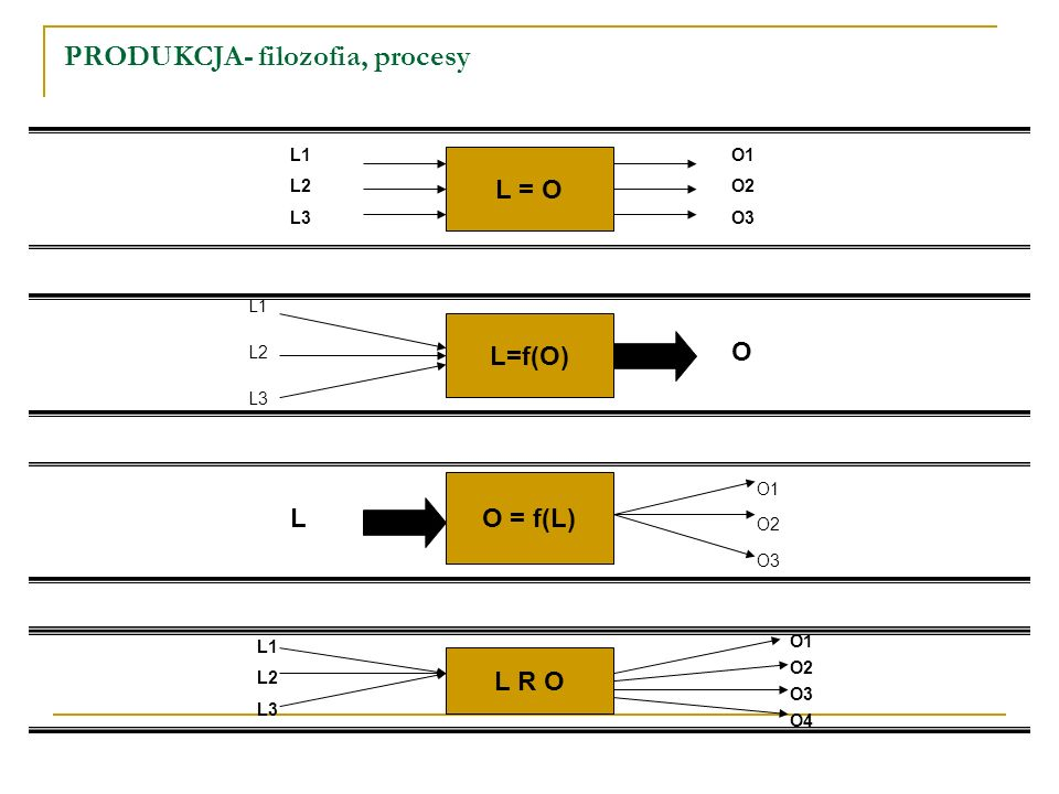 PRODUKCJA- filozofia, procesy L = O L1 L2 L3 O1 O2 O3 L=f(O) L1 L2 L3 O O = f(L) O1 O2 O3 L L R O L1 L2 L3 O1 O2 O3 O4