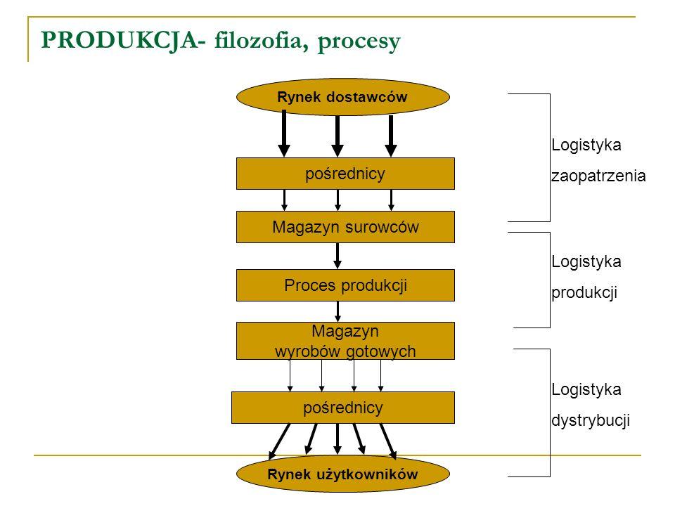 PRODUKCJA- filozofia, procesy Rynek dostawców Rynek użytkowników pośrednicy Magazyn surowców Proces produkcji Magazyn wyrobów gotowych pośrednicy Logi